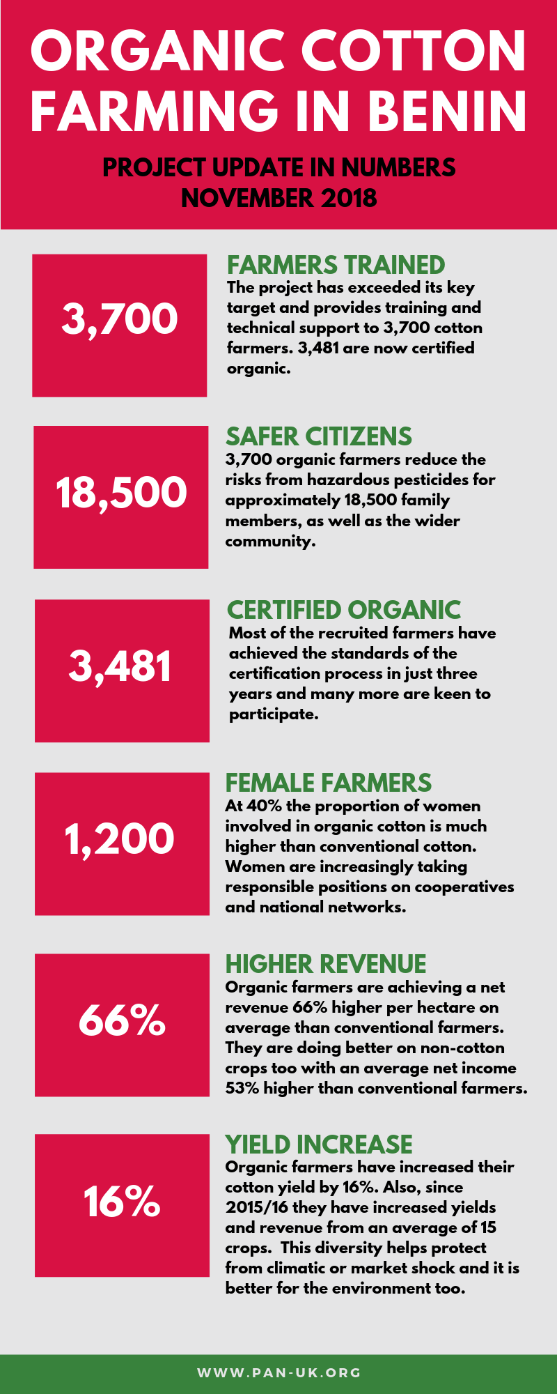 An update by numbers on our project in Benin, West Africa, working with cotton farmers