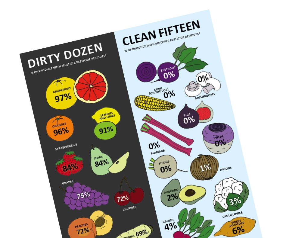 The Dirty Dozen and Clean Fifteen - pesticides in UK food
