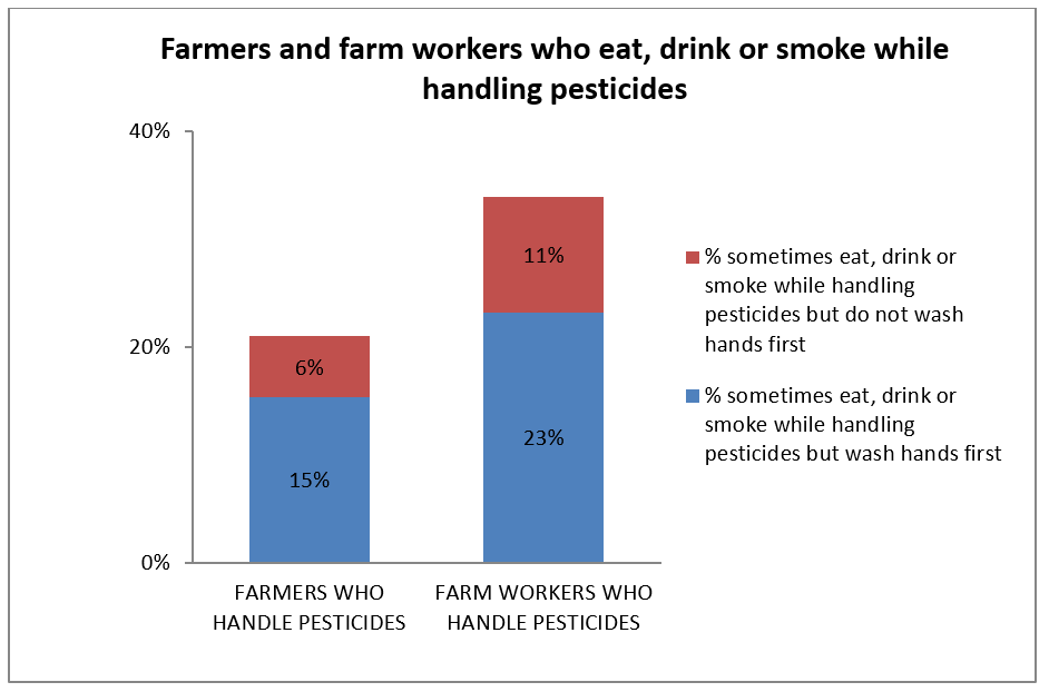 Farmers and farm workers who eat, drink or smoke while handling pesticides