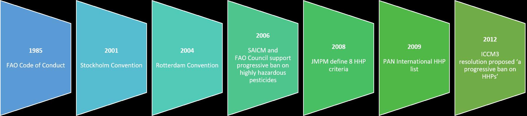 Global governance timeline on highly hazardous pesticides