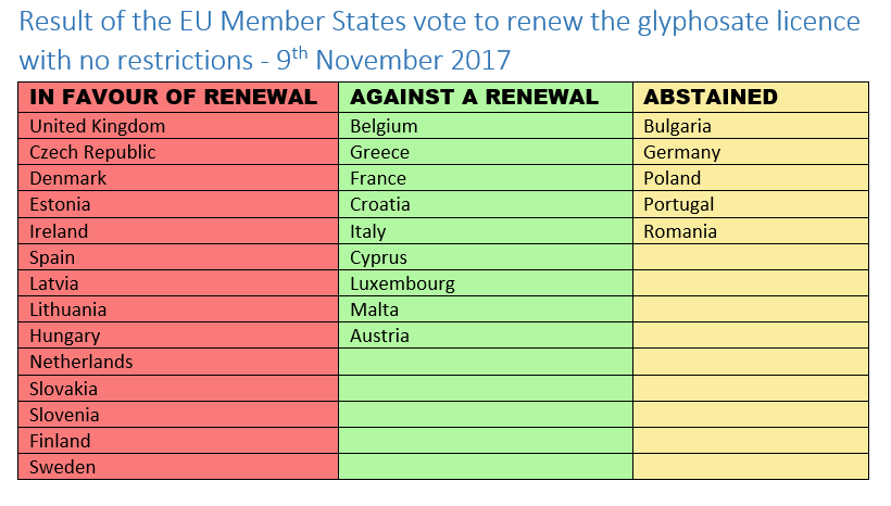 Glyphosate vote results - 9th November