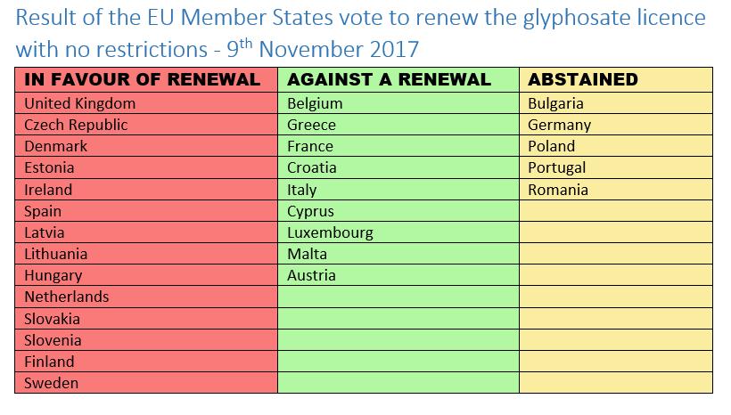 Glyphosate vote results - 9th November