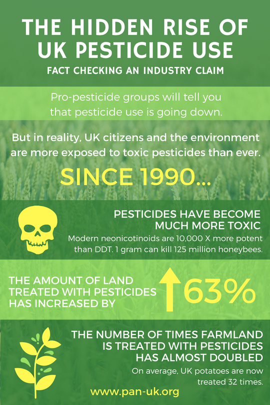 Press release - The hidden rise of UK pesticide use