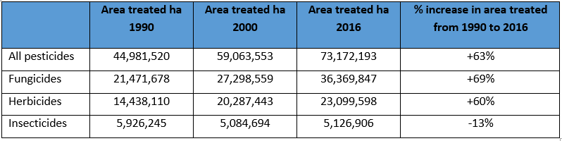 Table showing increases in pesticides by area treated