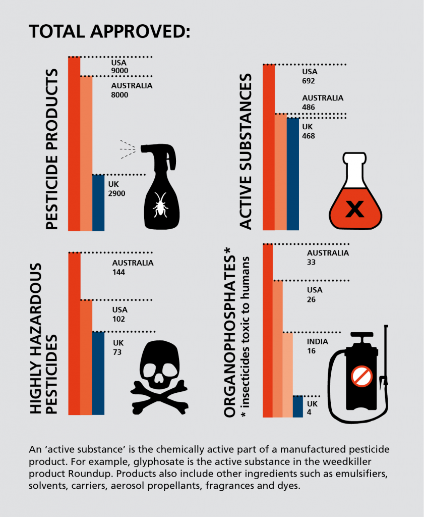 Total approved pesticides - toxic trade